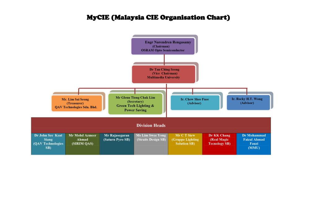 MyCIE Organisation Chart 2